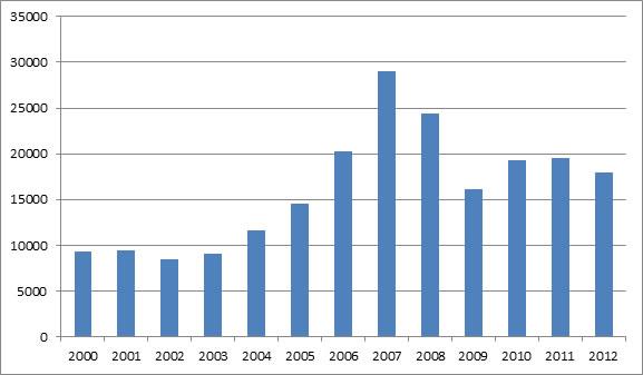 Cyprus company fomration statistics