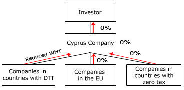 Cyprus Holding Company Structure