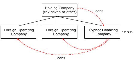 Cyprus Financing Company Structure