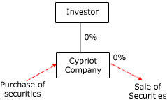 Cyprus Trading Company Structures