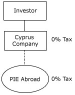 Cyprus Foreign Permanent Establishments